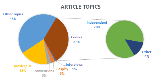 Media Summary - PopCultHQ.com Article Topics Traffic