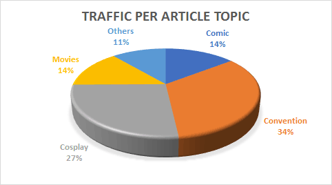 Media Summary - PopCultHQ.com Traffic per Article Topic