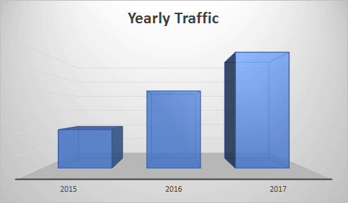Media Summary - PopCultHQ.com Yearly Traffic